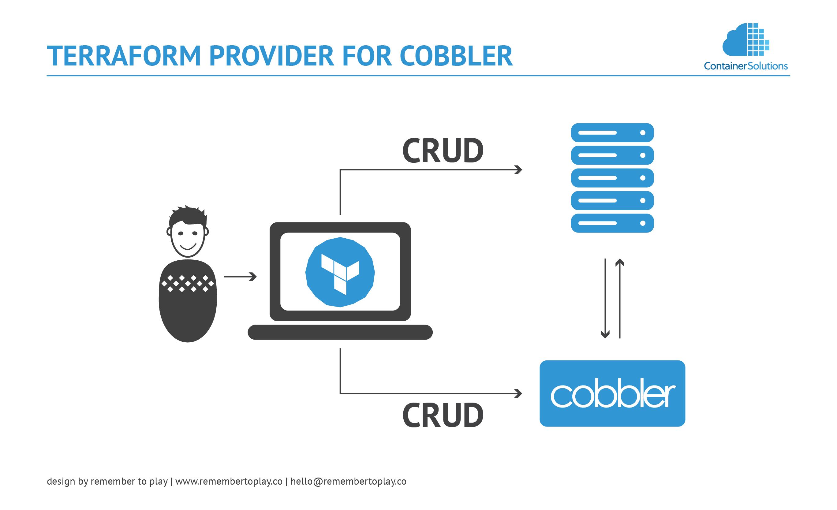Terraform provider for Cobbler