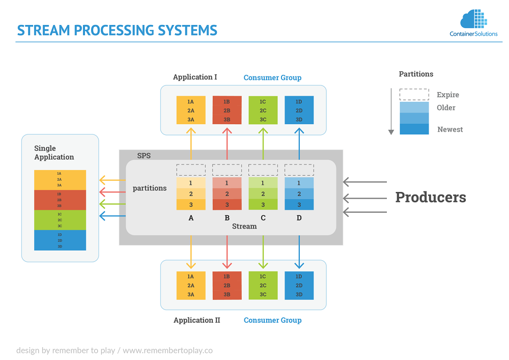An Introduction to stream processing systems: Kafka, AWS