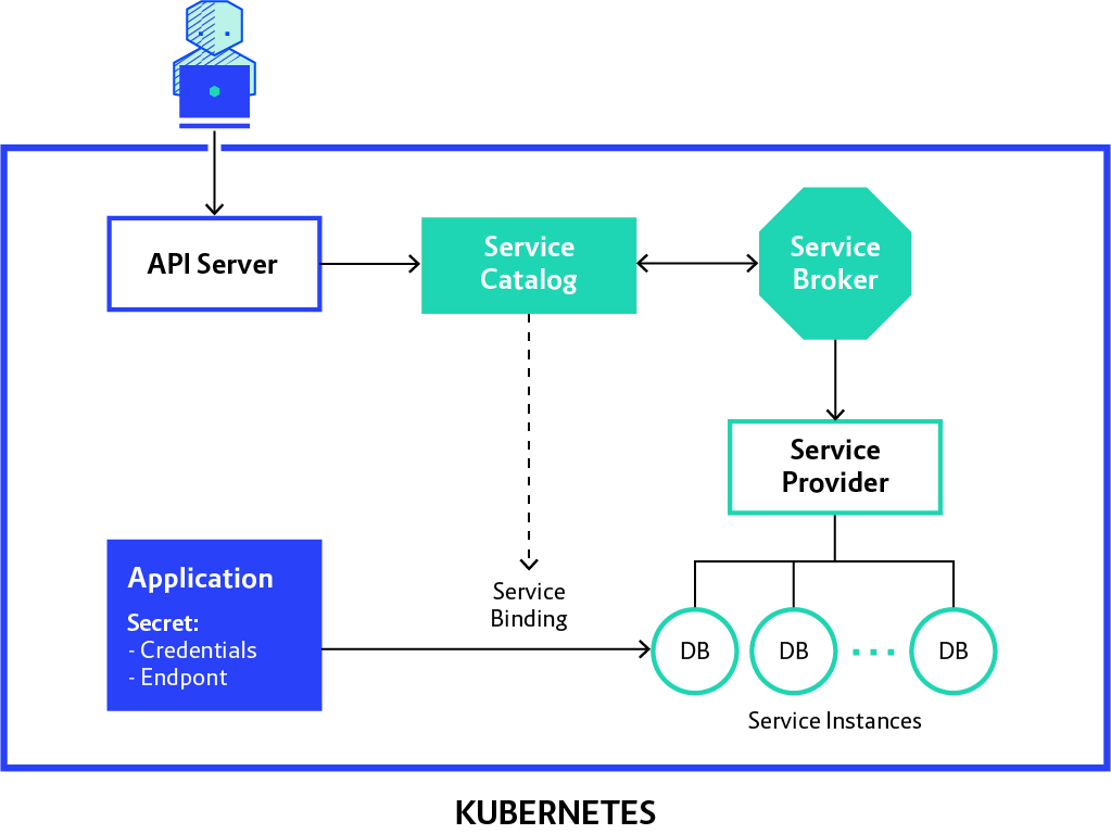 Cloud Services for your Kubernetes Applications
