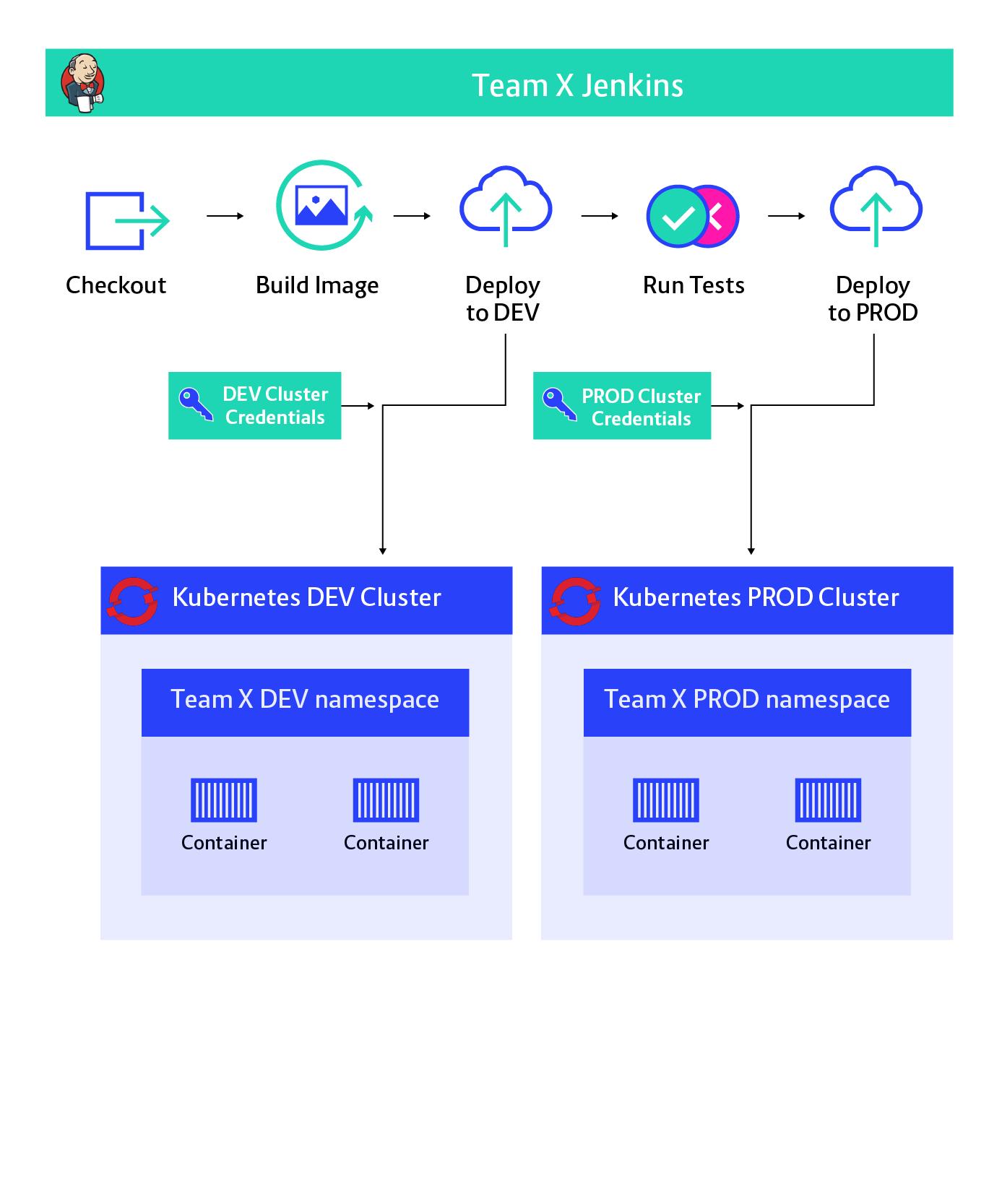 Enterprise grade CI/CD with GitOps