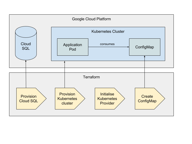 Propagating configuration from Terraform to Kubernetes Apps