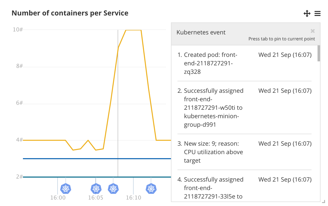 Monitoring a microservice application with CoScale on Kubernetes