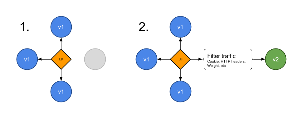 kubernetes-deployment-strategy-a-b-testing-3.png