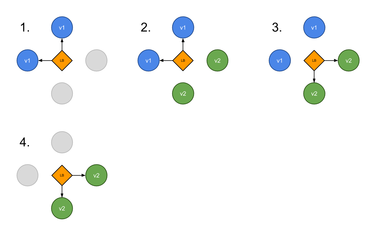 kubernetes-deployment-strategy-blue-green-1.png