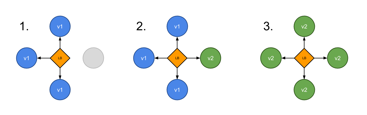 kubernetes-deployment-strategy-canary-1.png